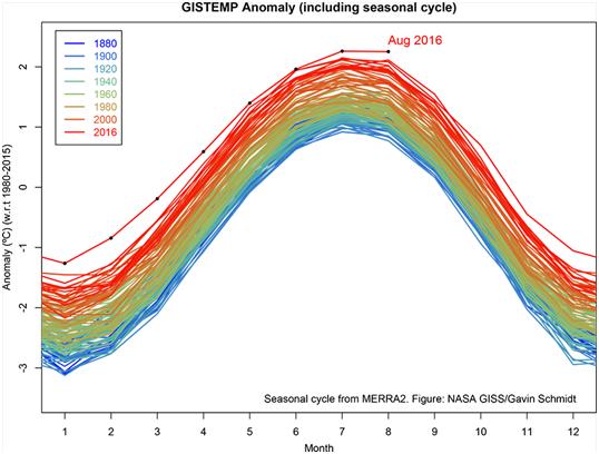 Figura 1: Anomalias mensais de temperatura média global (NASA GISTEMP), julho de 2016