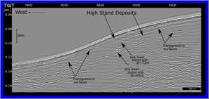 Perfil sísmico de ultra alta resolução. Escala vertical em segundos de tempo duplo com correspondência em metros na coluna de água. Transgressive surfaces: notem-se os ravinamentos marinhos sobrepostos por níveis sedimentares que terminam abruptamente de encontro a escarpas litorais quase verticais. Estas terão hipoteticametne sido formadas durante pausas na subida do nível do mar durante aquecimentos climáticos no Quaternário. A profundidade do nível estacionário do mar encontra-se estimada (metros abaixo do nível do mar actual). Note-se como as arribas litorais antigas constituem armadilhas para depósitos sedimentares.