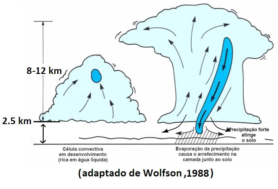 Downburst diagram