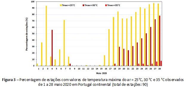 Figura 3 – Percentagem de estações com valores de temperatura máxima do ar ≥ 25°C, 30 °C e 35 °C observados de 1 a 28 maio 2020 em Portugal continental (total de estações: 90)