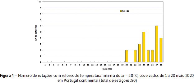 Figura 4 – Número de estações com valores de temperatura mínima do ar ≥ 20 °C, observados de 1 a 28 maio 2020 em Portugal continental (total de estações: 90)