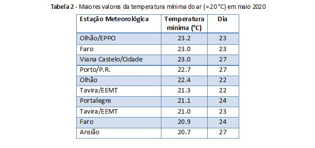 Tabela 2 - Maiores valores da temperatura mínima do ar (≥ 20 °C) em maio 2020